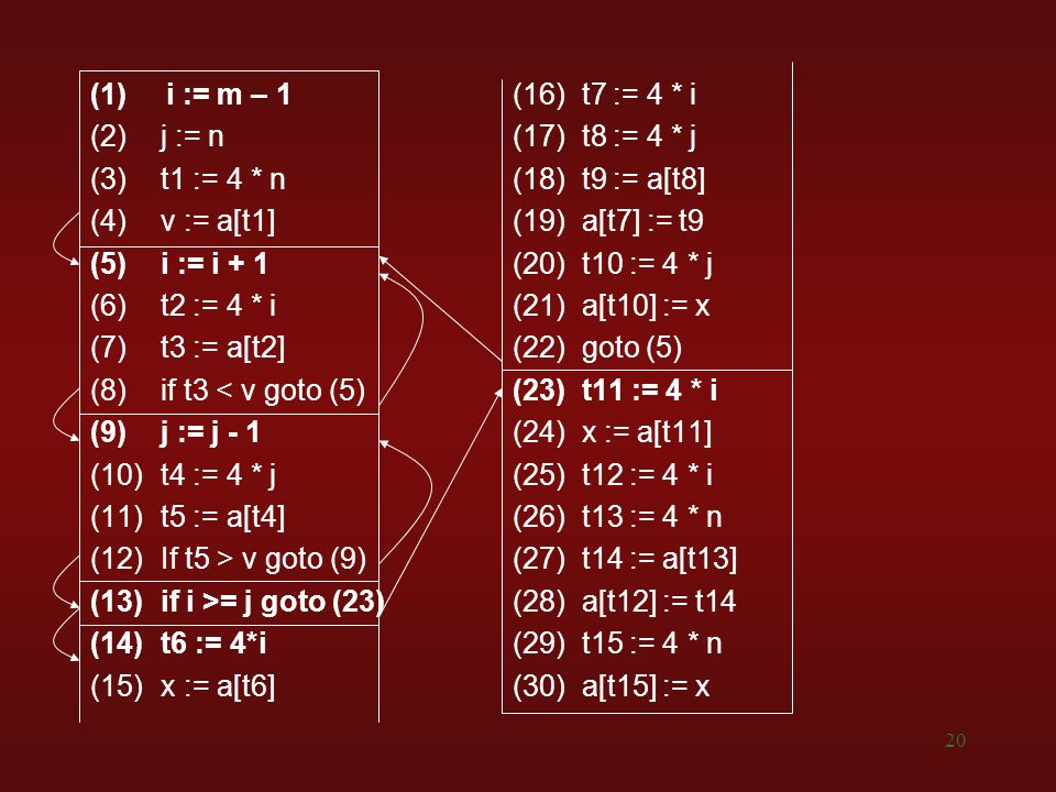 (1) i := m – 1 (16) t7 := 4 * i j := n (17) t8 := 4 * j. t1 := 4 * n (18) t9 := a[t8]